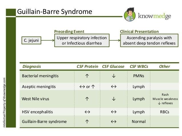 internal medicine board review guillian barre syndrome