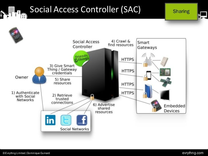 Social Access Controller (SAC)© Evrythng Limited | Dominique Guinard                evrythng.com