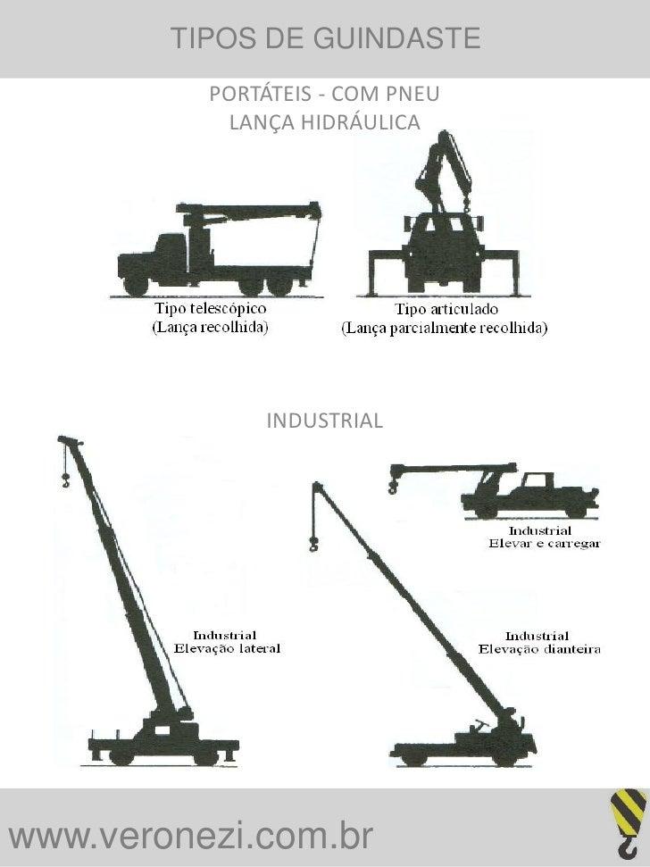 TIPOS DE GUINDASTE           PORTÁTEIS - COM PNEU            LANÇA HIDRÁULICA                   INDUSTRIAL     www.veronez...