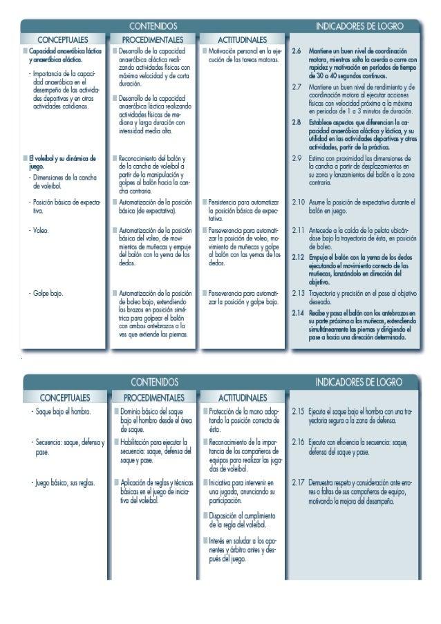 GUION DE CLASES  Centro Escolar: Grado: 9º Unidad: 2  Contenidos:  Conceptuales: Pases y dribling en situación de ataque  ...