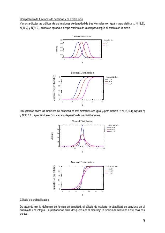 9 Comparación de funciones de densidad y de distribución Vamos a dibujar las gráficas de las funciones de densidad de tres...
