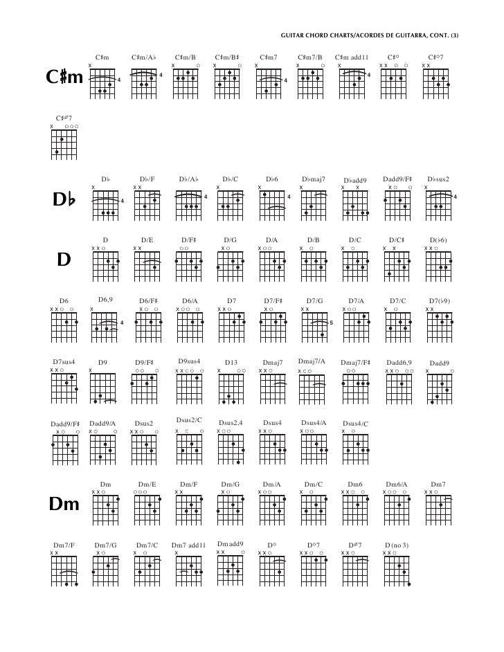 Csus chord guitar