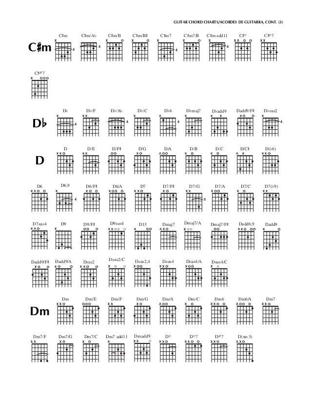 Guitar chord chartsG 7 Chord Guitar