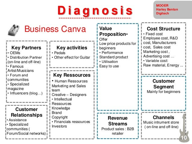 D i a g n o s i s Business Canva Key Partners • OEMs • Distribution Partner (on-line and off-line) • Famous Artist/Musicia...
