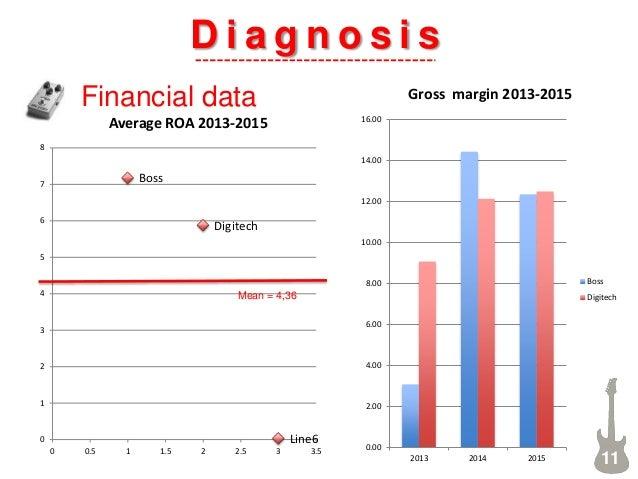 0.00 2.00 4.00 6.00 8.00 10.00 12.00 14.00 16.00 2013 2014 2015 Gross margin 2013-2015 Boss Digitech D i a g n o s i s Fin...