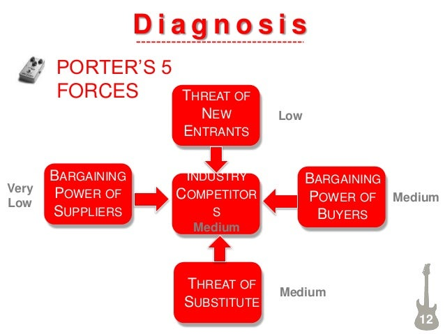 D i a g n o s i s PORTER'S 5 FORCES BARGAINING POWER OF SUPPLIERS BARGAINING POWER OF BUYERS THREAT OF NEW ENTRANTS INDUST...