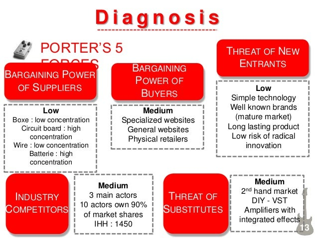 D i a g n o s i s PORTER'S 5 FORCES BARGAINING POWER OF SUPPLIERS Low Boxe : low concentration Circuit board : high concen...