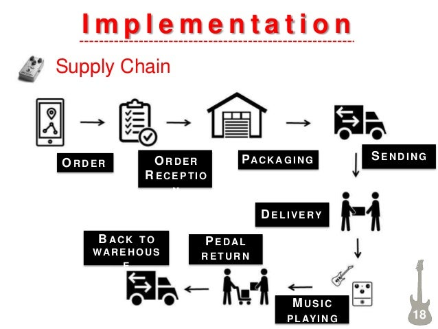 I m p l e m e n t a t i o n Supply Chain 18 O RDE R O RDE R R E CE P TIO N PACK AG IN G SE NDING D ELIVERY MUSIC P LAY I N...