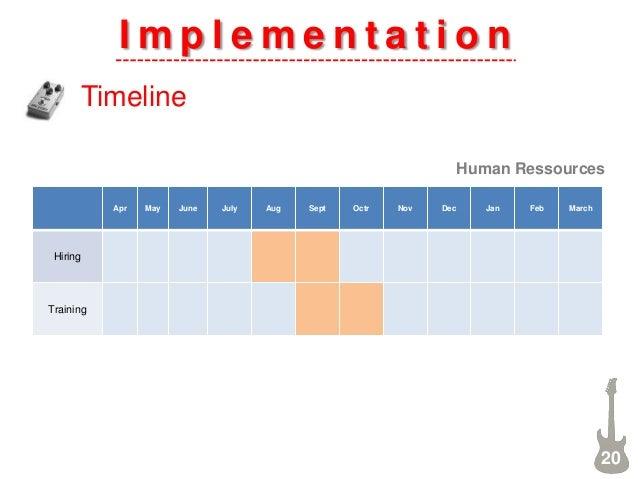 I m p l e m e n t a t i o n Timeline 20 Apr May June July Aug Sept Octr Nov Dec Jan Feb March Hiring Training Human Ressou...