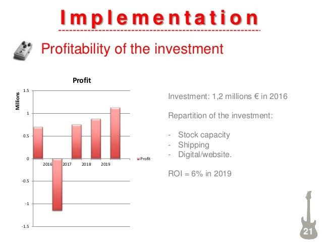 I m p l e m e n t a t i o n Profitability of the investment 21 -1.5 -1 -0.5 0 0.5 1 1.5 2016 2017 2018 2019 Millions Profi...