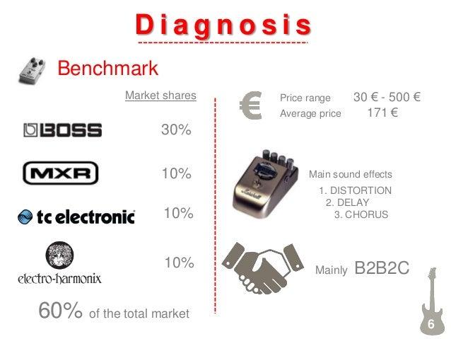 D i a g n o s i s Benchmark 6 30% 10% 10% 10% 60% of the total market Price range 30 € - 500 € Average price 171 € Main so...