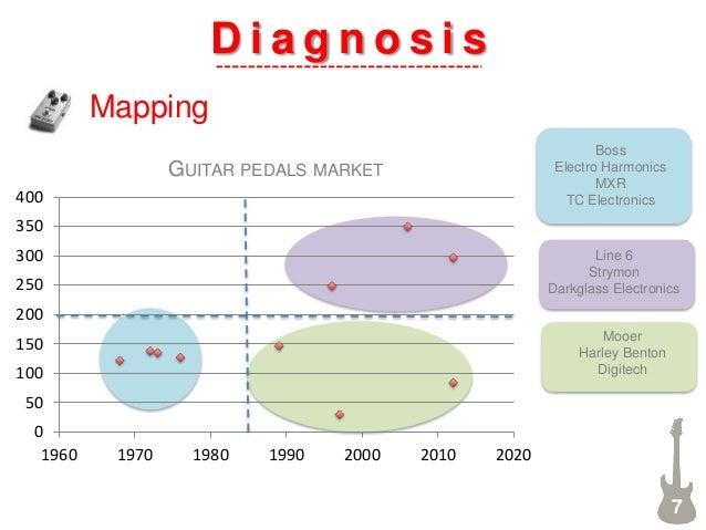 D i a g n o s i s Mapping 7 0 50 100 150 200 250 300 350 400 1960 1970 1980 1990 2000 2010 2020 GUITAR PEDALS MARKET Boss ...
