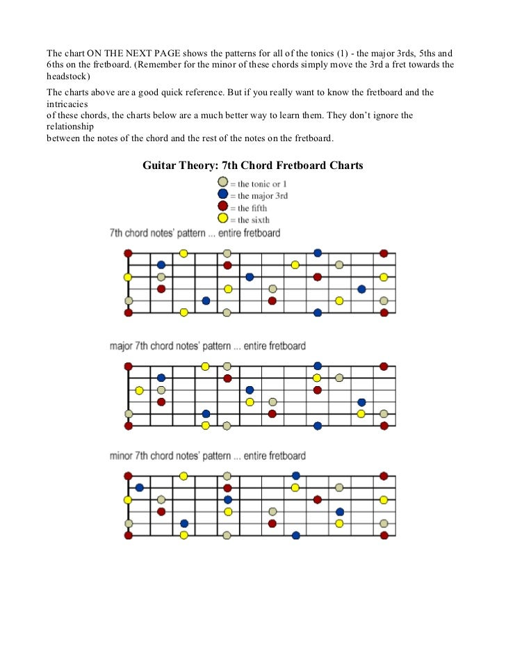 Guitar theory 7th chords