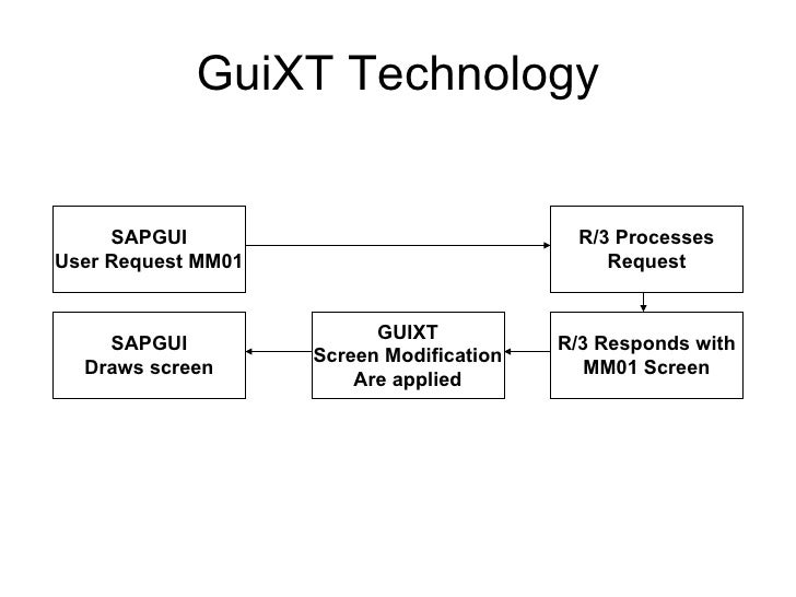 GuiXT Technology SAPGUI User Request MM01 R/3 Processes Request R/3 Responds with MM01 Screen GUIXT Screen Modification Ar...