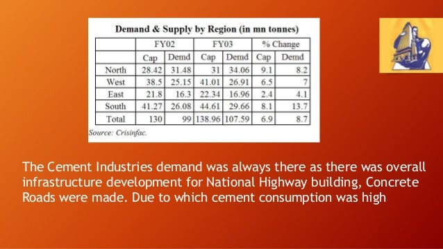 India Cement Industry
