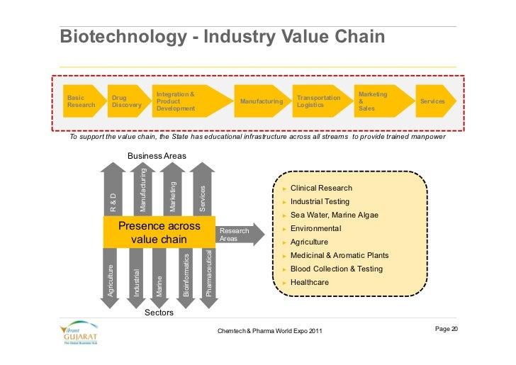 Bioinformatics and Biotechnology