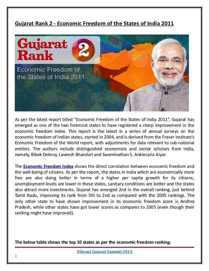 """Gujarat Rank 2 - Economic Freedom of the States of India 2011As per the latest report titled """"Economic Freedom of the Stat..."""