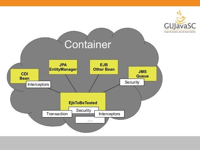Plataforma para testes de integração  Facilmente extensível  Gerencia ciclo de vida do container  Integração com Java EE A...