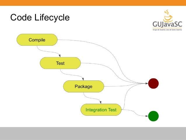 Simple API para automatizar criação pacotes Java  EAR, WAR, JAR ou também ZIP  Facilita o modelo micro-deployments  Permit...