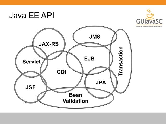 Container Support  GlassFish Embedded, Managed, Remote  WildFly, JBoss Embedded, Managed, Remote  Weld SE, Weld EE Embedde...