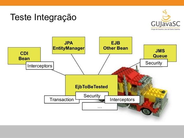 Java EE Unit Testing