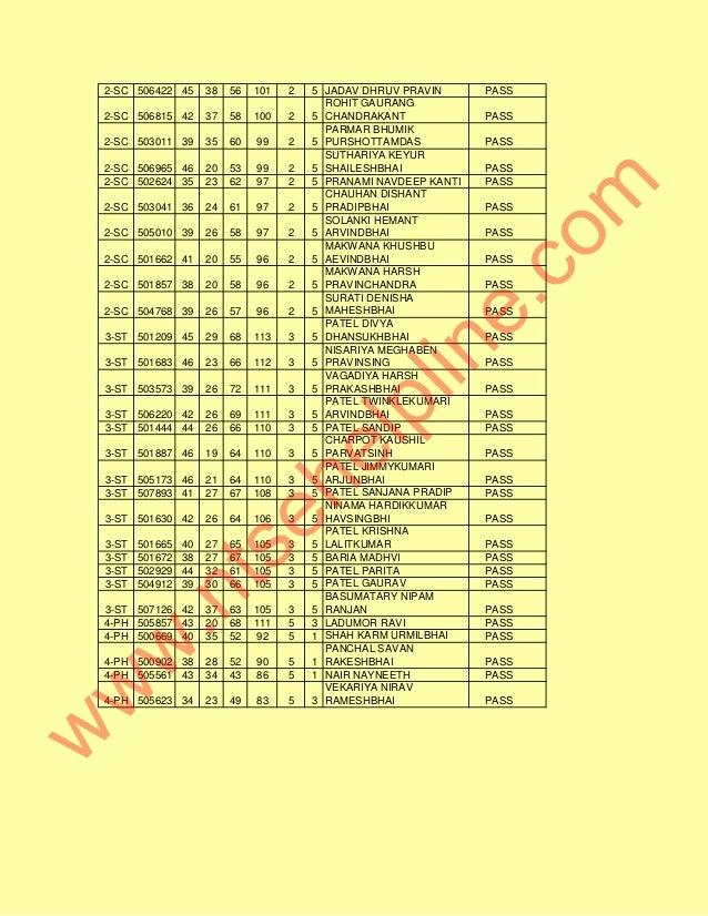 2-SC 506422 45 38 56 101 2 5 JADAV DHRUV PRAVIN PASS 2-SC 506815 42 37 58 100 2 5 ROHIT GAURANG CHANDRAKANT PASS 2-SC 5030...
