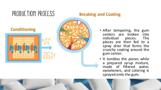 Production Types And Benefits Of Chewing Gum Produkcja