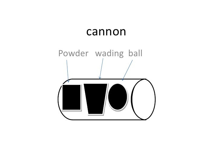 cannon<br />Powder   wading  ball<br />