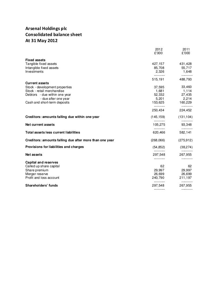 Arsenal Holdings plc (AFC)
