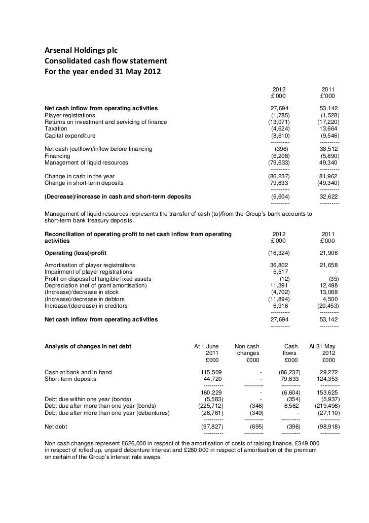 arsenal holding plc essay Arsenal holdings plc (afc) final results : company announcements archive ».