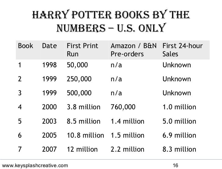 Harry Potter Book Word Count : Marketing harry potter