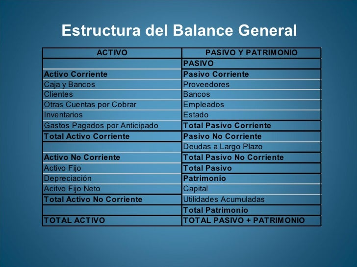 Estados Financieros Balance General