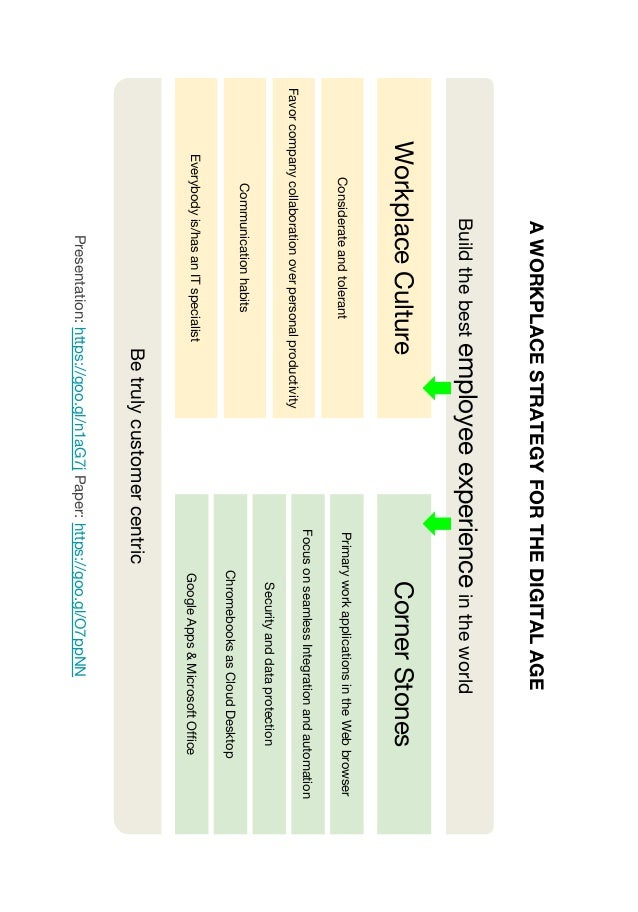 Buildthebestemployeeexperienceintheworld WorkplaceCultureCornerStones Considerateandtolerant Favorcompanycollaborationover...
