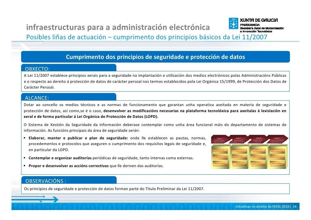 infraestructuras para a administración electrónica  Posibles liñas de actuación – cumprimento dos principios básicos da Le...