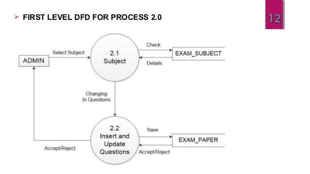 Online satsang examination system first level dfd for process 30 ccuart Image collections