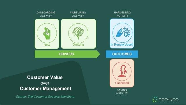 Customer Value over Customer Management Source: The Customer Success Manifesto New ON BOARDING ACTIVITY Growing NURTURING ...