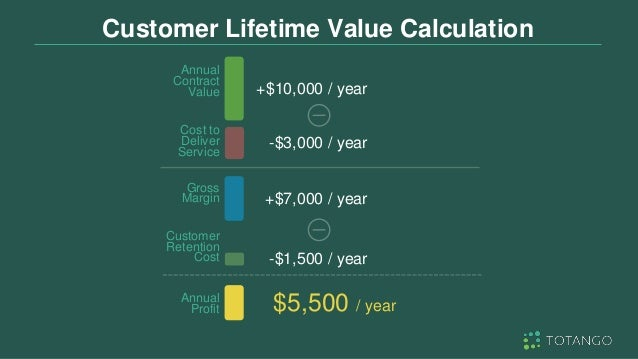 Customer Lifetime Value Calculation +$10,000 / year +$7,000 / year -$1,500 / year $5,500 / year -$3,000 / year Annual Cont...