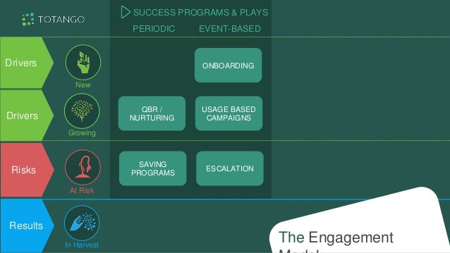 Drivers Results Risks ONBOARDING PROGRAMS ESCALATION/ SAVING PLAYS Drivers RETENTION PROGRAMS PERIODIC EVENT-BASED SUCCESS...