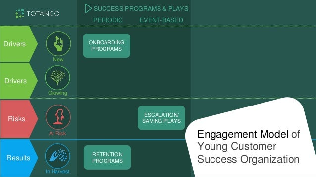 Drivers Results Risks ONBOARDING PROGRAMS ONBOARDING PLAYS ON-GOING NURTURING USAGE BASED CAMPAIGNS SAVING PROGRAMS ESCALA...