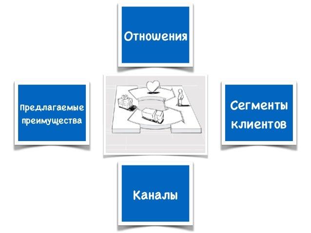Отношения Сегменты клиентов Предлагаемые преимущества Каналы