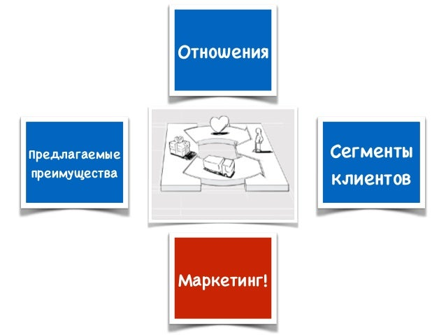 Отношения Сегменты клиентов Предлагаемые преимущества Маркетинг!