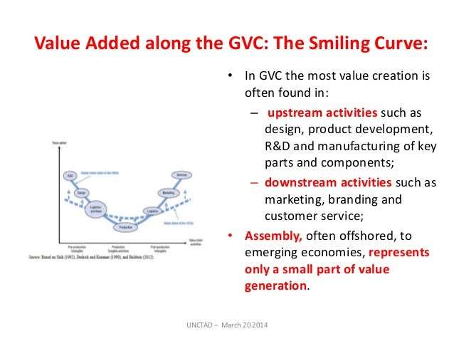 Global Value Chain and technological capabilities