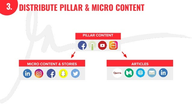 DISTRIBUTE PILLAR & MICRO CONTENT3. ARTICLESMICRO CONTENT & STORIES PILLAR CONTENT