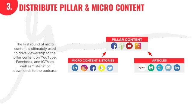 The GaryVee Content Model Slide 18