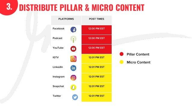 The GaryVee Content Model Slide 19