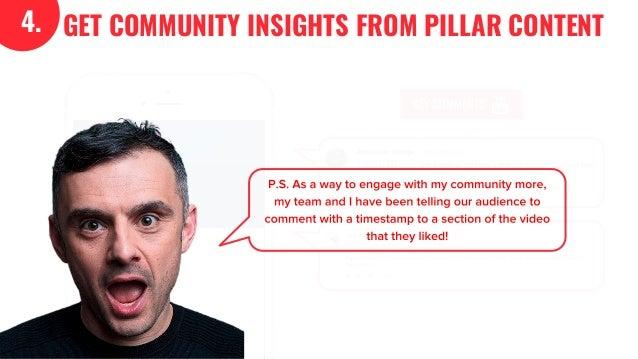 The GaryVee Content Model Slide 23