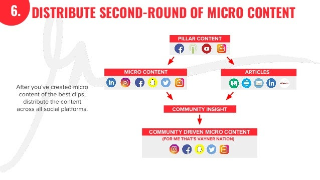 DISTRIBUTE SECOND-ROUND OF MICRO CONTENT6. After you've created micro content of the best clips, distribute the content ac...