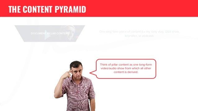 The GaryVee Content Model Slide 4