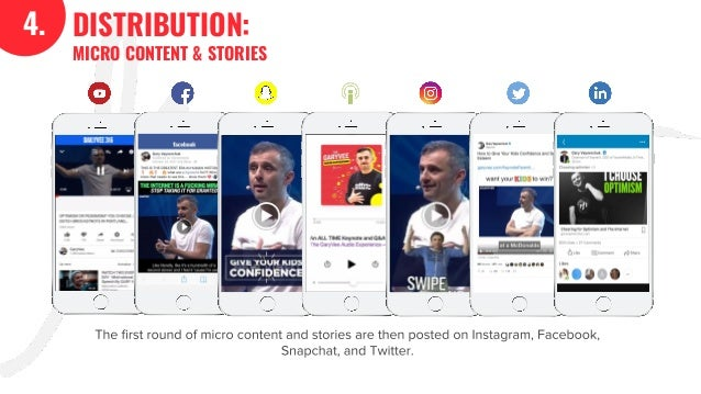 4. DISTRIBUTION: MICRO CONTENT & STORIES The first round of micro content and stories are then posted on Instagram, Facebo...