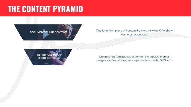 One long form piece of content (i.e my daily vlog, Q&A show, keynotes, or podcast) Create short-form pieces of content (i....